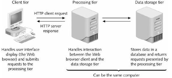 Three-tier Client/Server Architecture